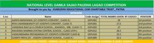 Competiton Result-Kumudini Educational cum Charitable Trust