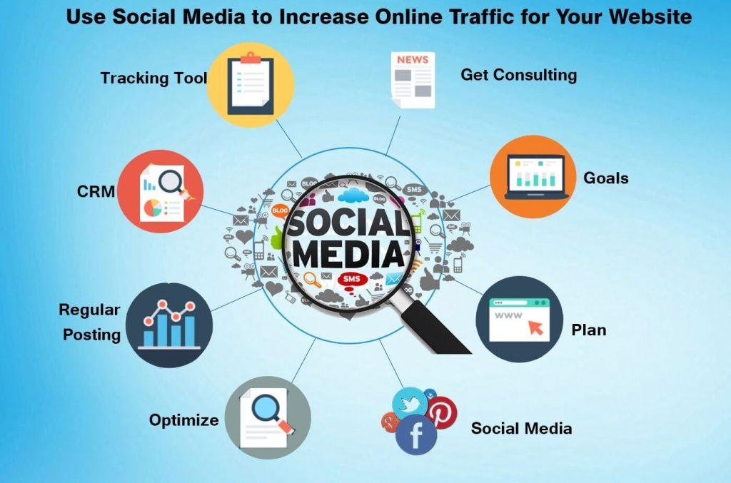 How To Increase Website Traffic, Website Ki Traffic Kaise Badhaye Social Media Se, Organic Search Kaise Badhaye