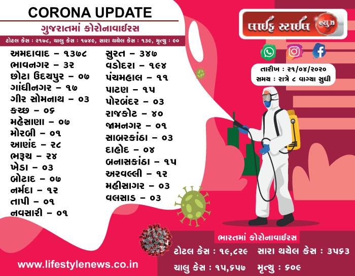 ભારત અને ગુજરાત માં કોરોના વાઇરસ ના લેટેસ્ટ ન્યૂઝ તારીખ: 21-04-2020 સમય: 8:00 PM