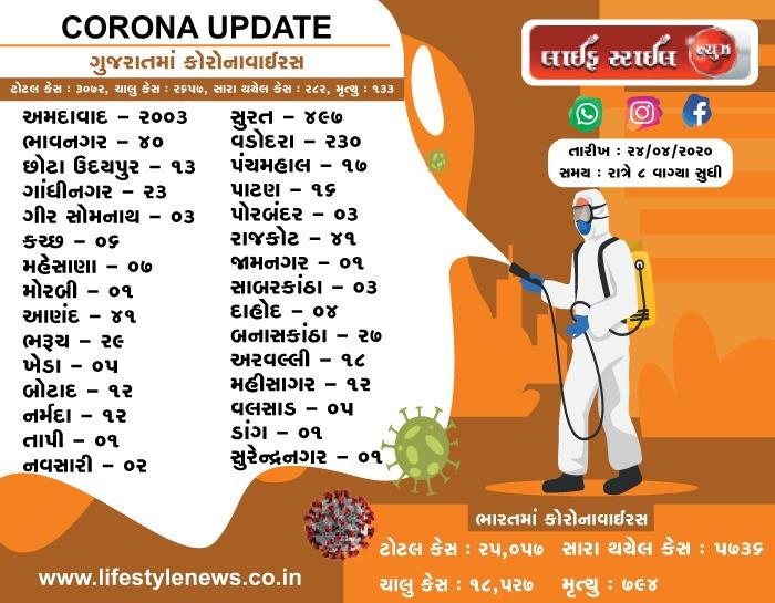 ભારત અને ગુજરાત માં કોરોના વાઇરસ ના લેટેસ્ટ ન્યૂઝ તારીખ: 25-04-2020 સમય: 8:00 PM