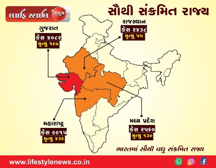 દેશનાં 4 સૌથી અસરગ્રસ્ત રાજ્યોમાં ગુજરાત અને ત્રણ પડોશી રાજ્ય, 75% મૃત્યુ અને 18000 કેસ અહીં નોંધાયાં