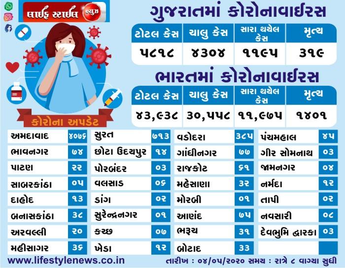 ભારત અને ગુજરાત માં કોરોના વાઇરસ ના લેટેસ્ટ ન્યૂઝ તારીખ: 04-05-2020 સમય: 8:00 PM