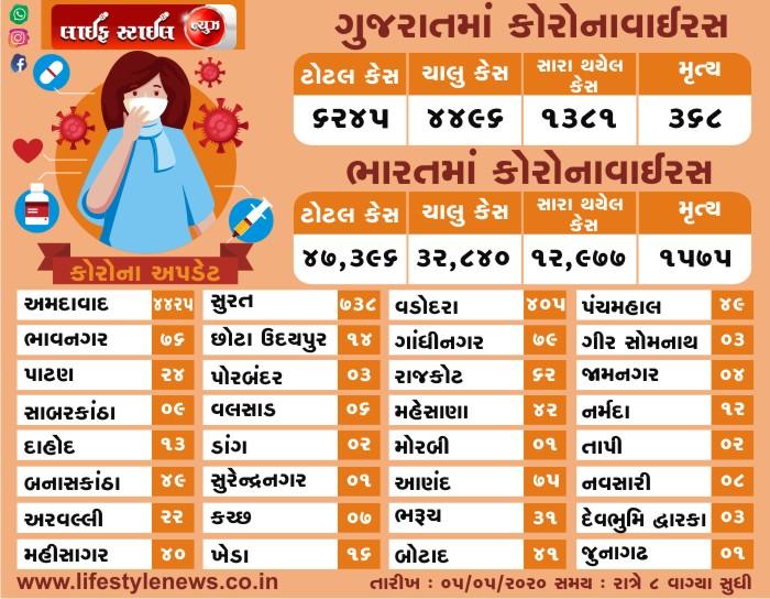 ભારત અને ગુજરાત માં કોરોના વાઇરસ ના લેટેસ્ટ ન્યૂઝ તારીખ: 05-05-2020 સમય: 8:00 PM