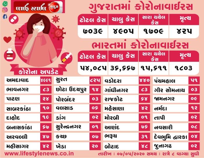 ભારત અને ગુજરાત માં કોરોના વાઇરસ ના લેટેસ્ટ ન્યૂઝ તારીખ: 07-05-2020 સમય: 8:00 PM