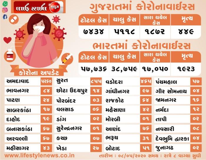 ભારત અને ગુજરાત માં કોરોના વાઇરસ ના લેટેસ્ટ ન્યૂઝ તારીખ: 08-05-2020 સમય: 8:00 PM