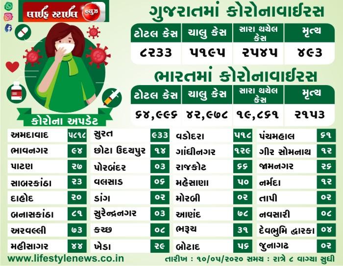ભારત અને ગુજરાત માં કોરોના વાઇરસ ના લેટેસ્ટ ન્યૂઝ તારીખ: 10-05-2020 સમય: 8:00 PM