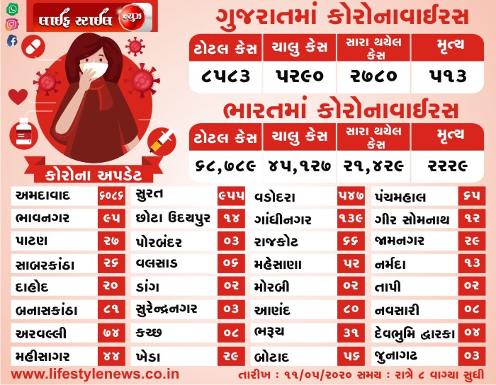 ભારત અને ગુજરાત માં કોરોના વાઇરસ ના લેટેસ્ટ ન્યૂઝ તારીખ: 11-05-2020 સમય: 8:00 PM